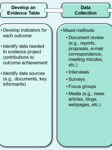 Outcome Evaluation Method