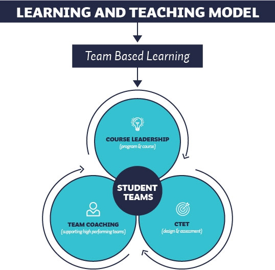 Learning and teaching model